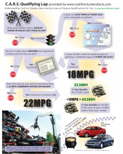 How the US CARS Scheme Works - 2009 Copyright Pasch Consulting Group