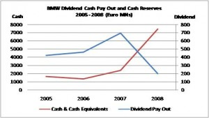 BMW Cash Reserves and Dividend Pay Out 2005 - 2008