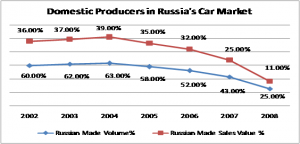 Domestic and Foreign Shares of the lucrative Russian Car Market 2003 - 2008