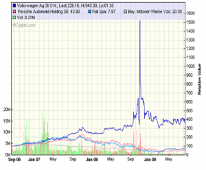 VW and Others Share Price - 24 months to August 2009