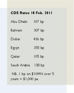 CDS Rates in Key Middle East Markets Feb 2011