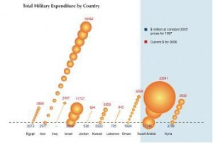 Military Spending across the Middle East