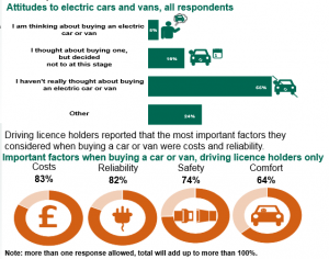 UK Attitudes to electric cars