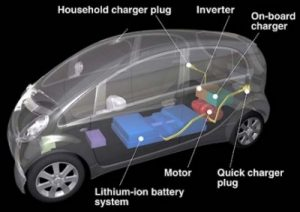 Components of an Electric Car