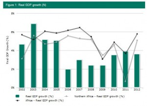 Algeria Real GDP to 2012