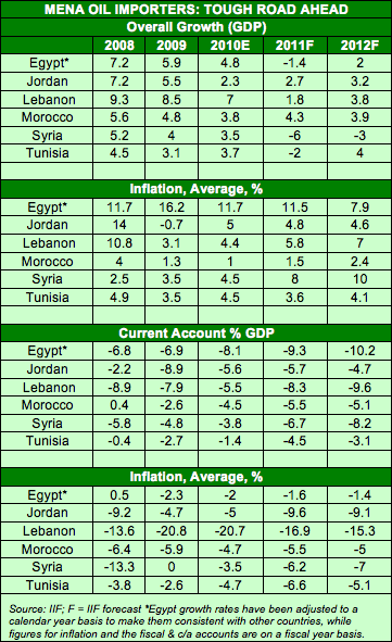 Key Economic Figures for the Levant