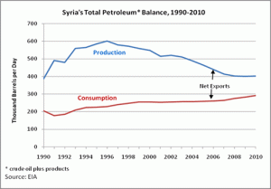 Syria's dwindling oil exports