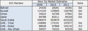 GCC New Car Market Estimate