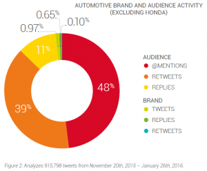 Social Media Activity by brands and the Audience