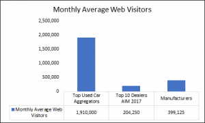 Automotive Digital Visitors by Channel
