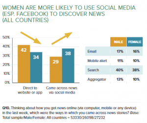 Women use social media for news most