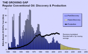Gap between Oil production and discovery