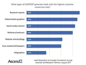Content for Lead Conversion