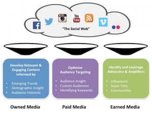 Uses of Owned, Earned and Paid Social Media Content Brandwatch