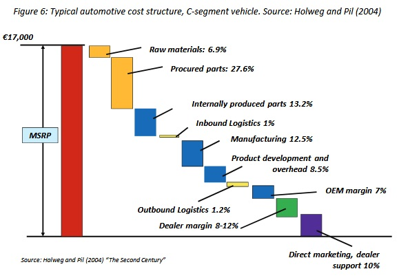The risks to car dealers from new automotive technology ... Cost Structure In Business Model
