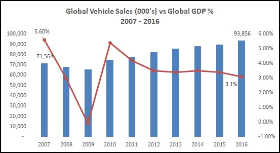 Car Sales Make Up What Part Of Gdp